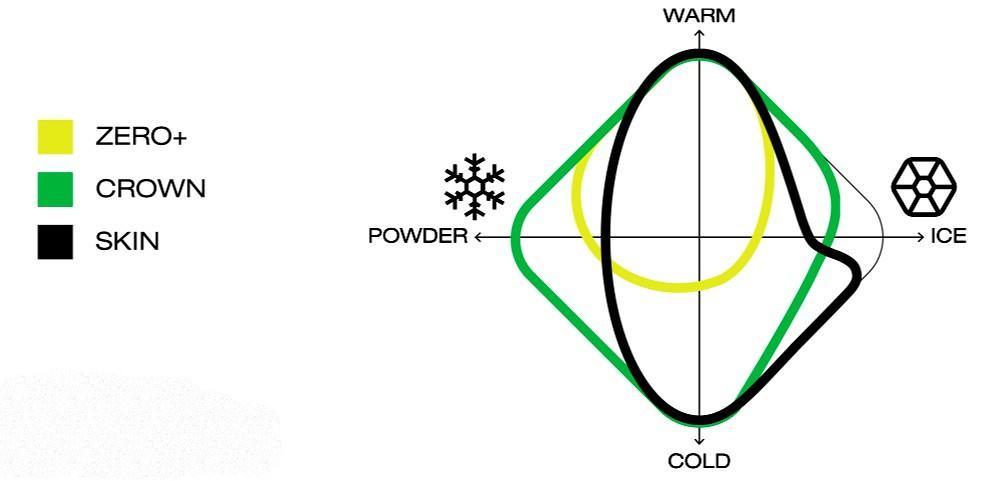 Temperatur og føreanviser for valg av smørefrie ski. Ill.: Fischer.