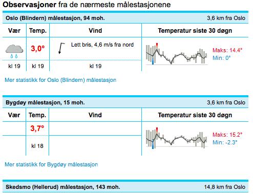 Slik ser det ut når YR viser siste observasjoner fra værstasjonene nærmest deg (eller der du skal på ski). Bilde: Skjermdump fra yr.no.
